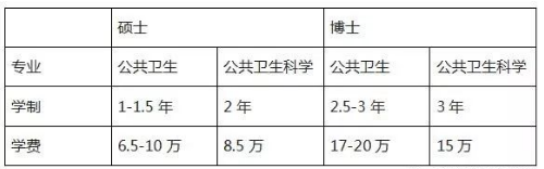 朱拉隆功大学―公共卫生学院(硕.博)留学项目介绍