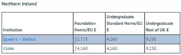 英国留学要花多少钱?2018-19英国各大学本科与预科学费盘点