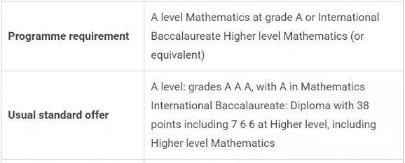 英国G5商科A-level要求汇总,名校申请并不简单!