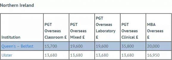 英国大学2018-19学年留学生学费清单
