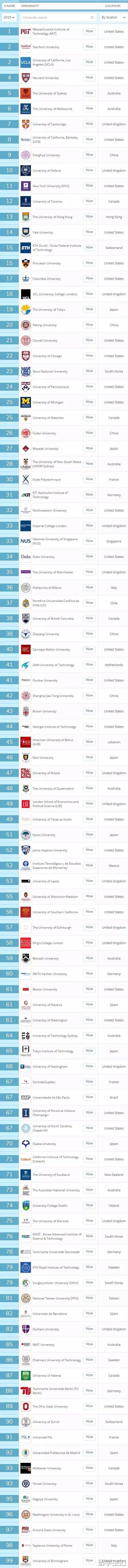 2019年QS世界大学就业竞争力排名出炉!