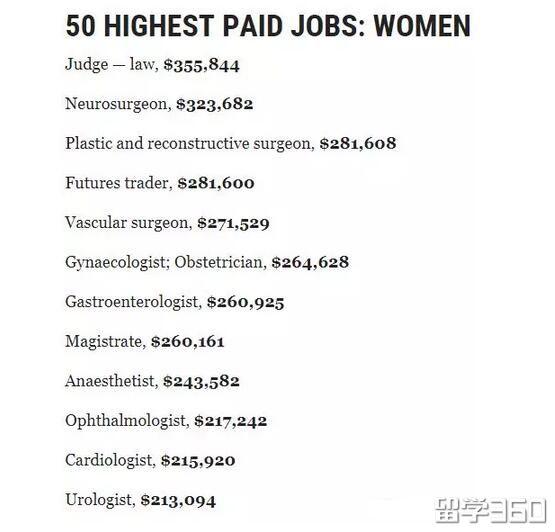 """在澳洲,能让你""""暴富""""的专业有哪些?男女高薪榜来了!"""