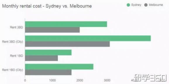 悉尼VS 墨尔本,哪个城市留学更烧钱?