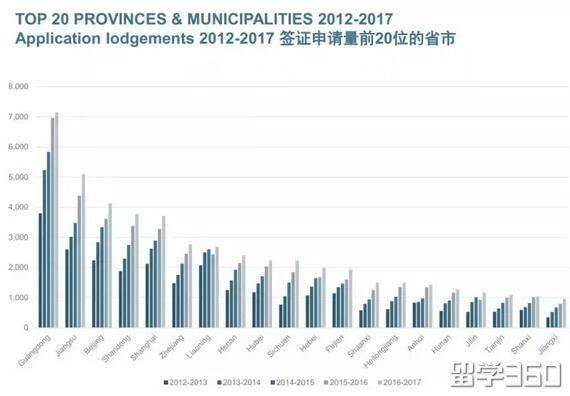 官方数据!澳洲中国留学生省份分布曝光,很多人来了之后都后悔了?