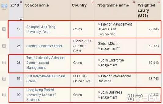 悉尼大学商学院连续6年称霸澳洲!2018金融时报商院排名,不过这学费...