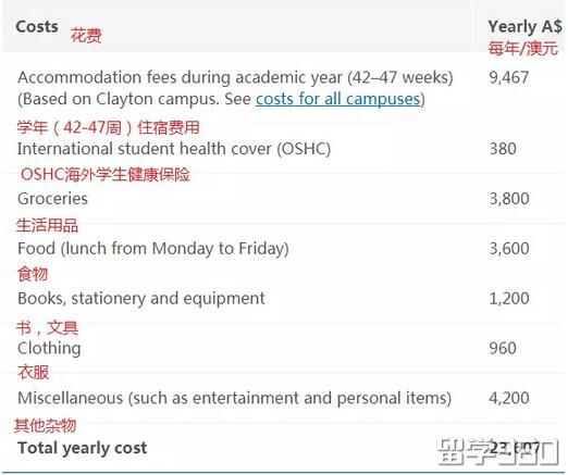 澳大利亚留学生活要花多少钱?这是八大给出的答案。。。。