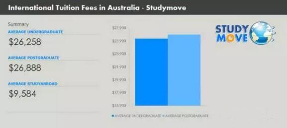 没想到!澳洲大学之间学费差距这么大!