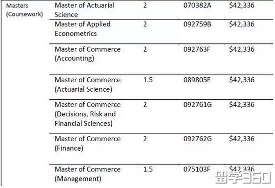 没想到!澳大利亚大学之间学费差距这么大!