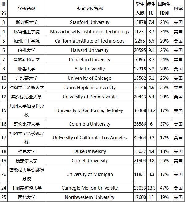 美国留学,美国大学排名,泰晤士高等教育世界大学排名