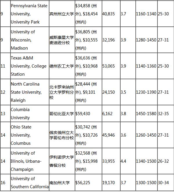 美国留学,美国大学排名,美国工业制造专业