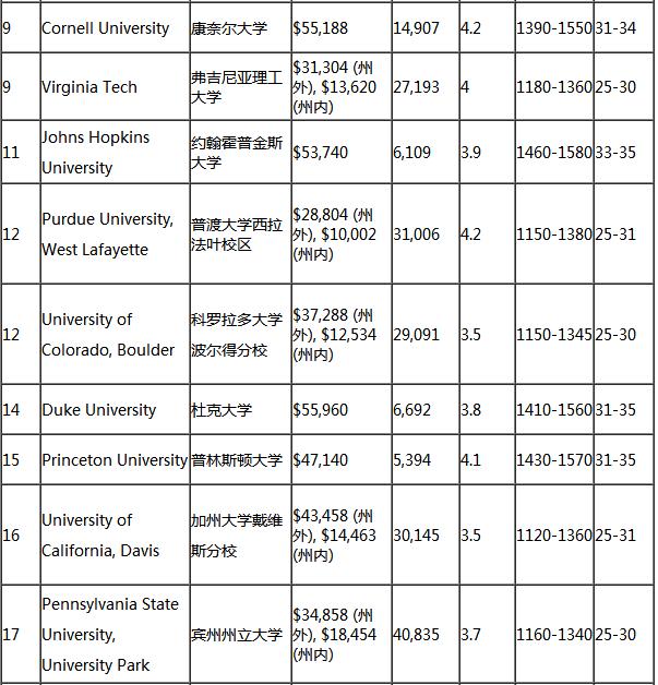 美国留学,美国大学排名,美国环境卫生工程专业
