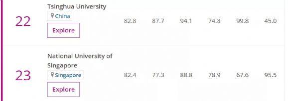 2019THE排名:牛津剑桥蝉联榜首,中国成为亚洲教育最强国!