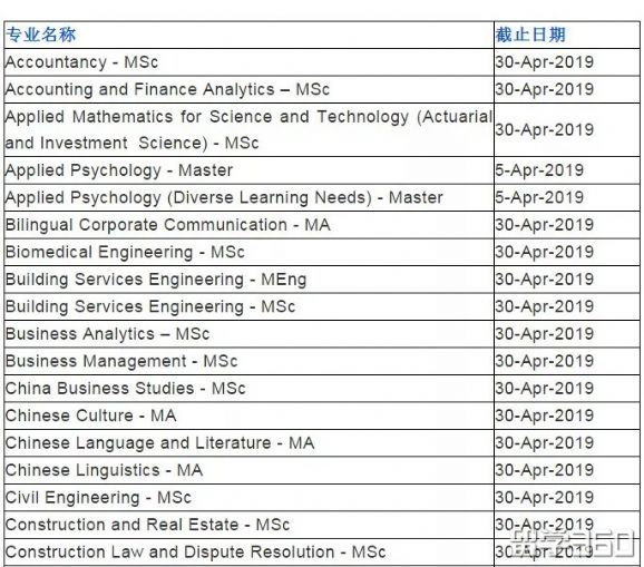 2019香港理工大学的硕士申请截止时间