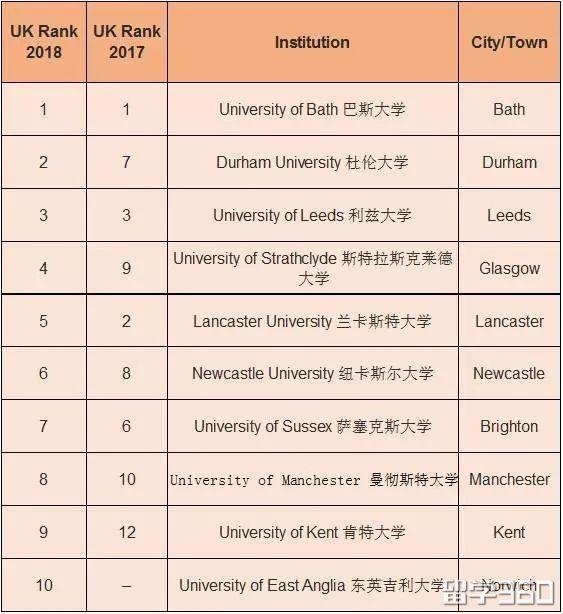 2018英国大学热门专业排名,卫报PK大学生指南