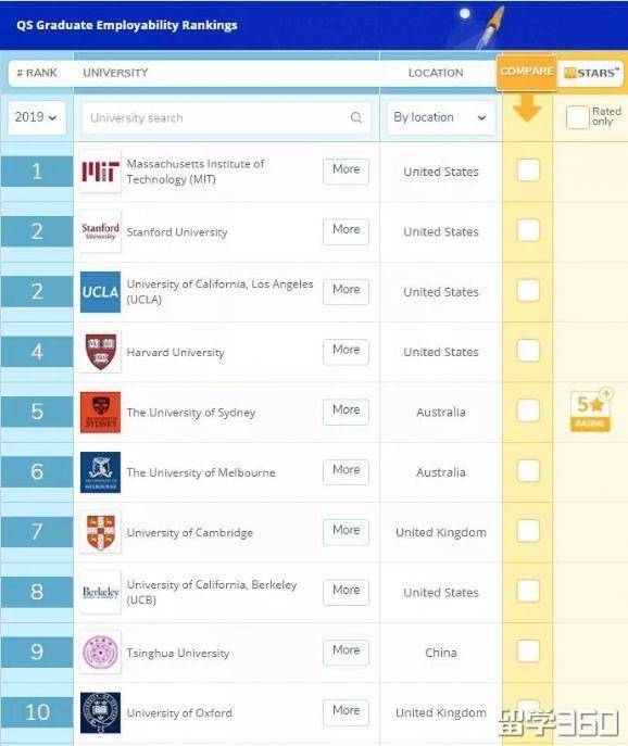 世界大学就业竞争力排名,香港大学位列第13名