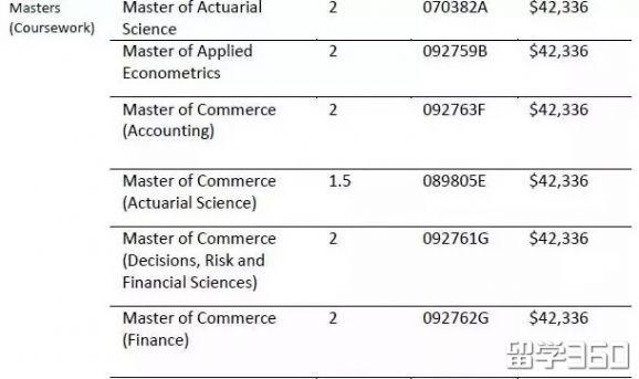 澳洲大学学费
