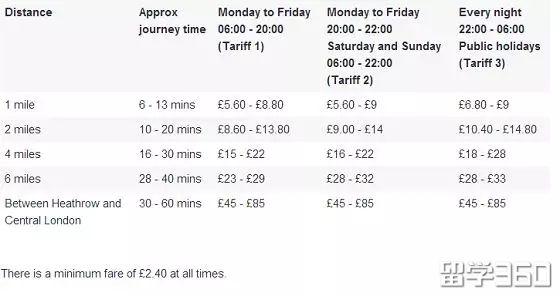 英镑涨的丧心病狂,你的留学费用要花多少钱