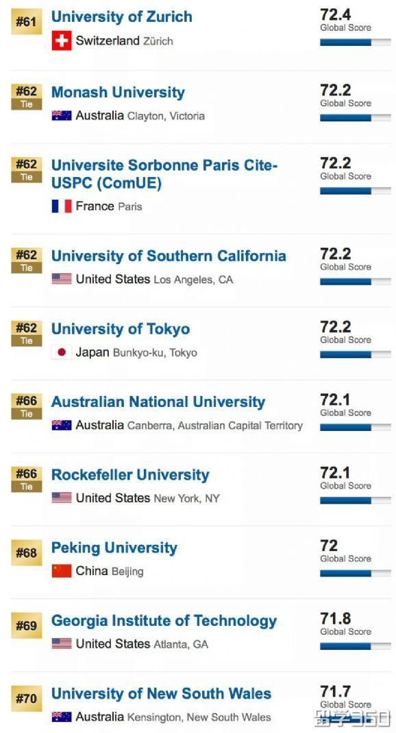 2019年USNEWS世界大学排名,你的梦校排第几?
