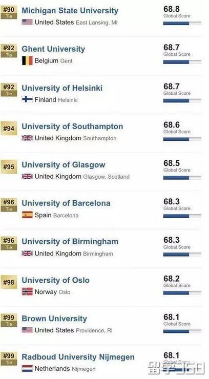 2019 USNEWS世界大学排名重磅发布!澳大利亚7所大学杀入前百!