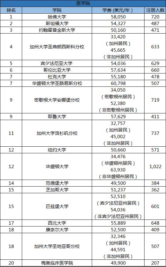 美国留学,美国大学排名,美国top20大学医学研究生院排名