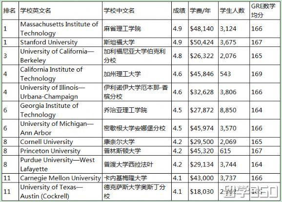 美国留学,美国机械工程专业,美国大学排名
