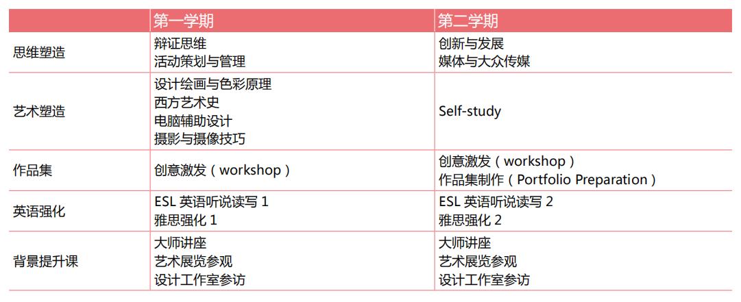 UCA2019年国际预科招生简章,我们春季2月18日开学哟!
