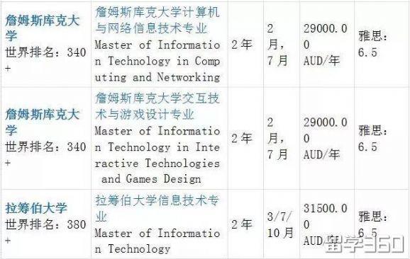 想读澳洲IT信息技术专业?这里有你想要的信息!