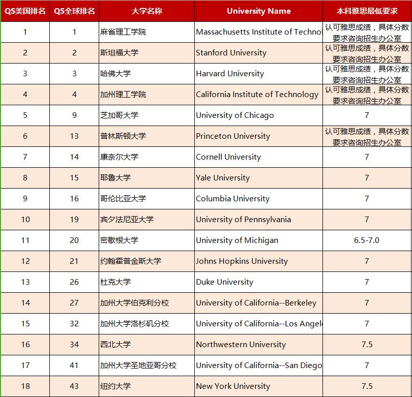2019QS排名美国TOP30大学本科雅思要求一览