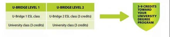 加拿大萨省大学推出商科桥梁课程,雅思只需5.5哦!