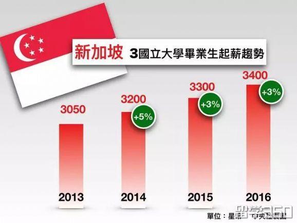 全球大学就业力排名