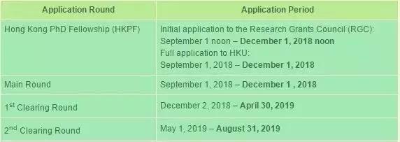 香港留学 | 2019年香港博士申请解析