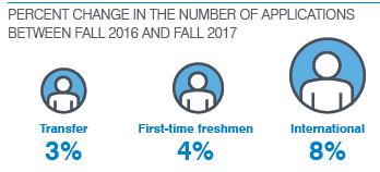 美国大学招生咨询会公布最新录取趋势,用数据告诉你什么最重要!