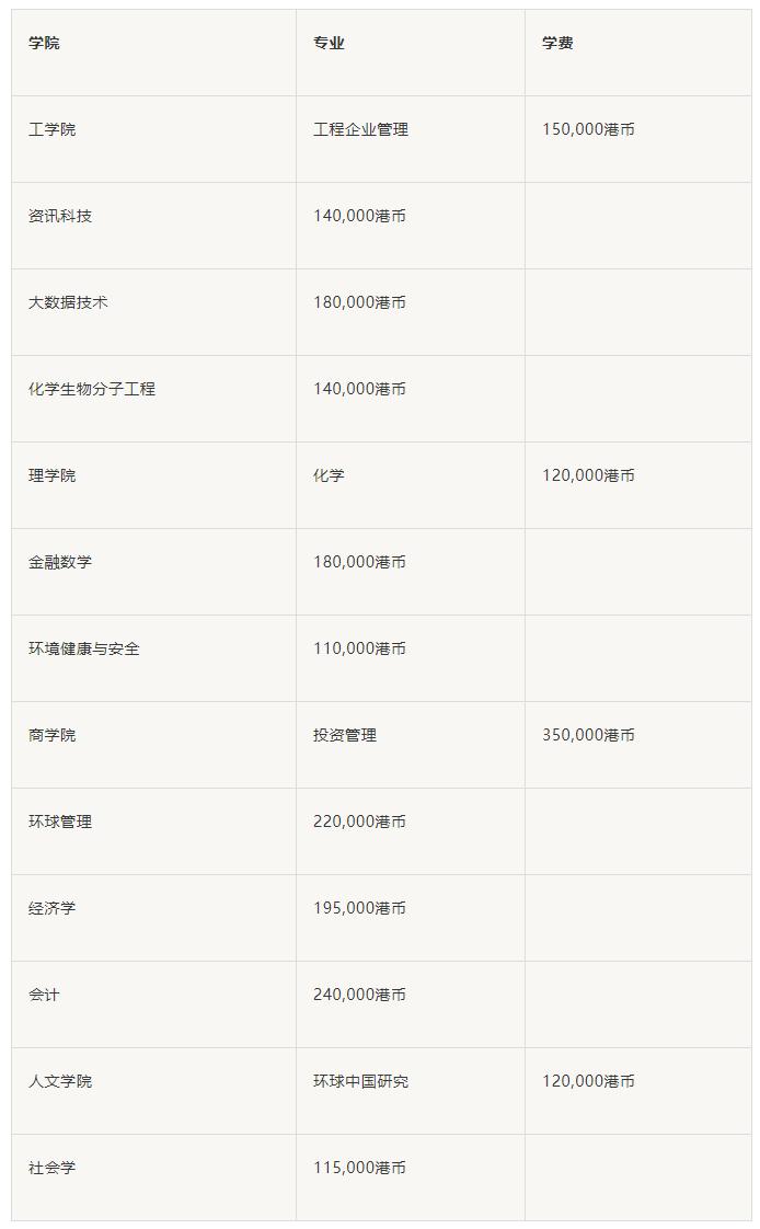 香港科技大学专业费用明细
