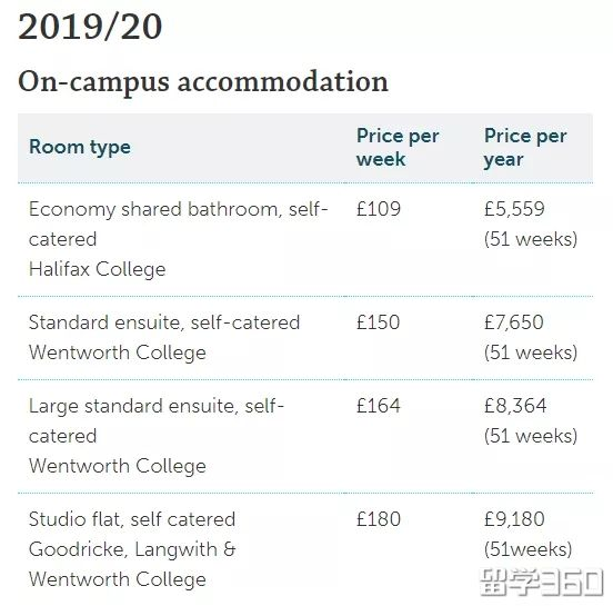 天!住宿费1年6万!2018英国大学住宿费官方汇总