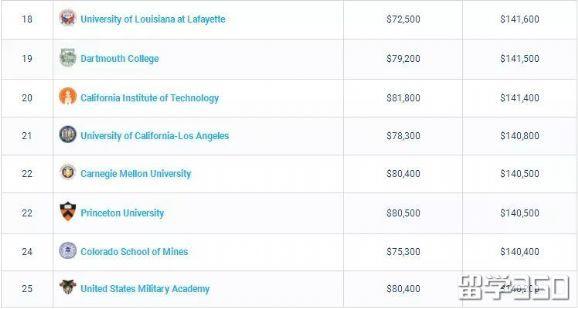 2018-2019年美国大学薪酬报告,你的意向校上榜了吗?