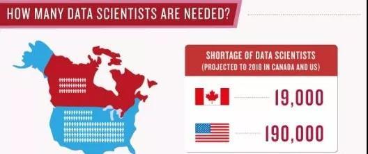 加拿大留学,时下最火的Data Science,你了解多少?