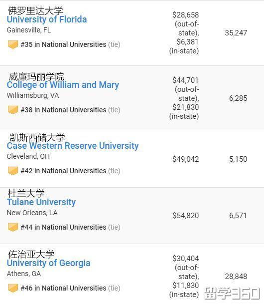 美国商科专业名校排名,这所学校都上榜了!