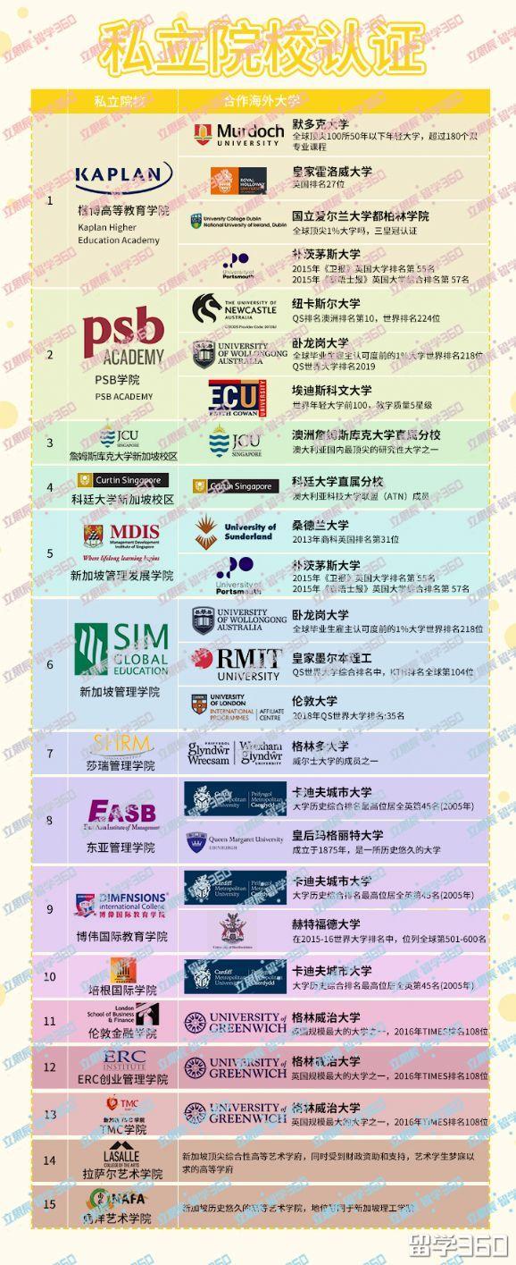 新加坡院校认证