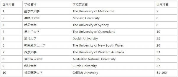 澳大利亚教育学研究生专业排名