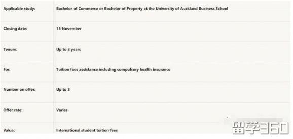 最新版,奥克兰大学国际生奖学金种类和申请条件!