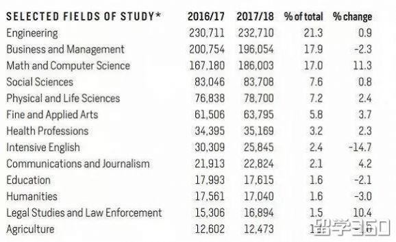 2018美国官方留学报告出炉:中国留学生依然占据榜首!