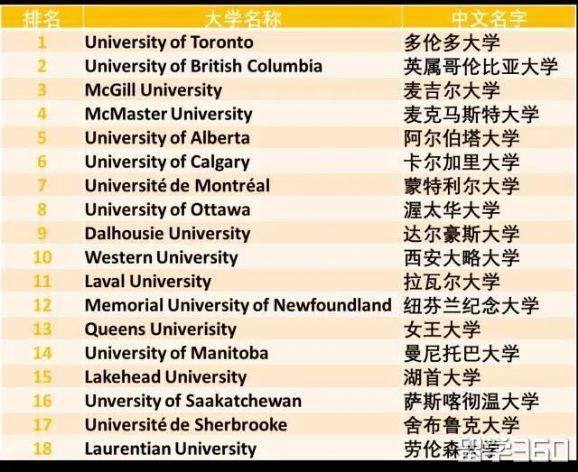 加拿大择校指南:那些世界一流但是你不知道的大学!