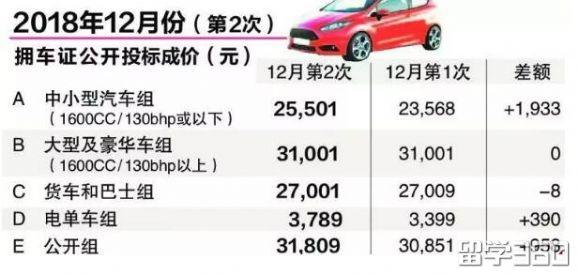 中小型汽车拥车证