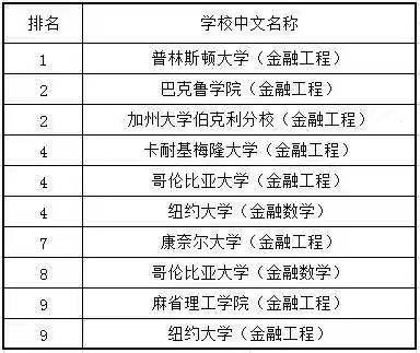 美国留学,美国大学,美国金工硕士专业大学排名