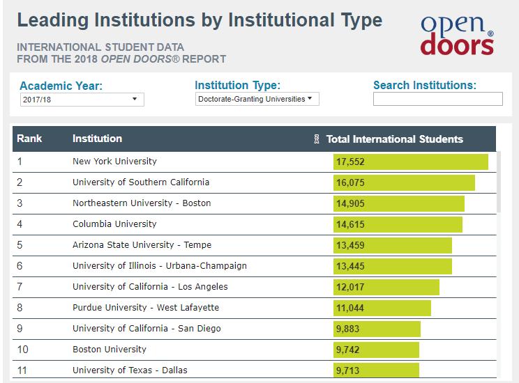 65所美国大学联名反对签证问题,你知道美国失去多少留学生吗?