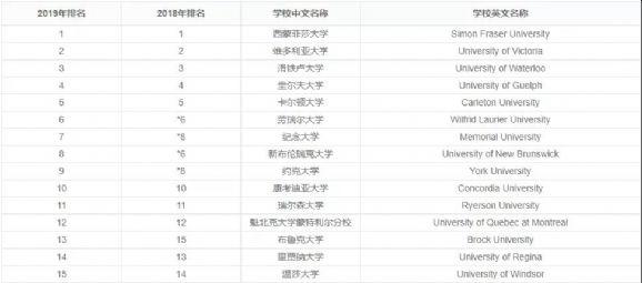 加拿大综合类大学排名
