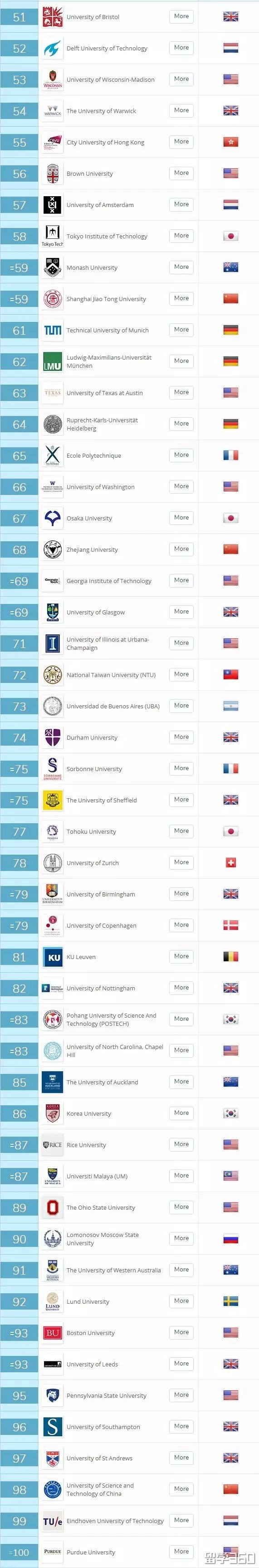 2019年QS世界大学综合排名发布了!