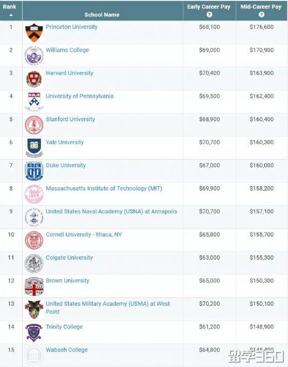 美国9大热门留学专业院校排名!快来选校了!