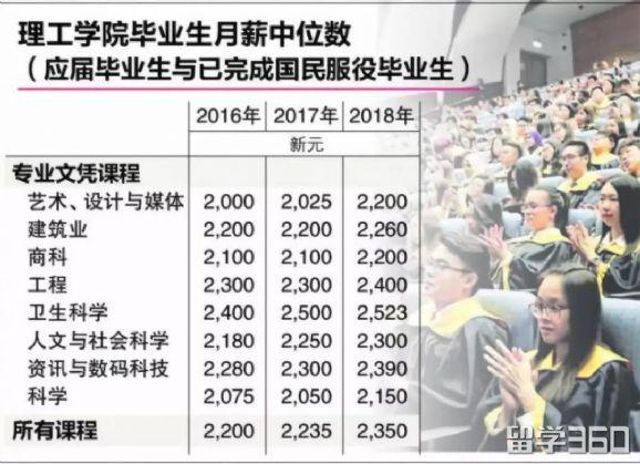 新加坡读哪个理工专业最赚钱...文科表示很不服!