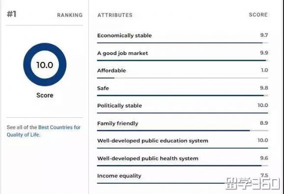 U.S.News国家教育排名:加拿大位居第三!